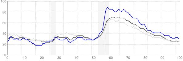 Dalton, Georgia monthly unemployment rate chart